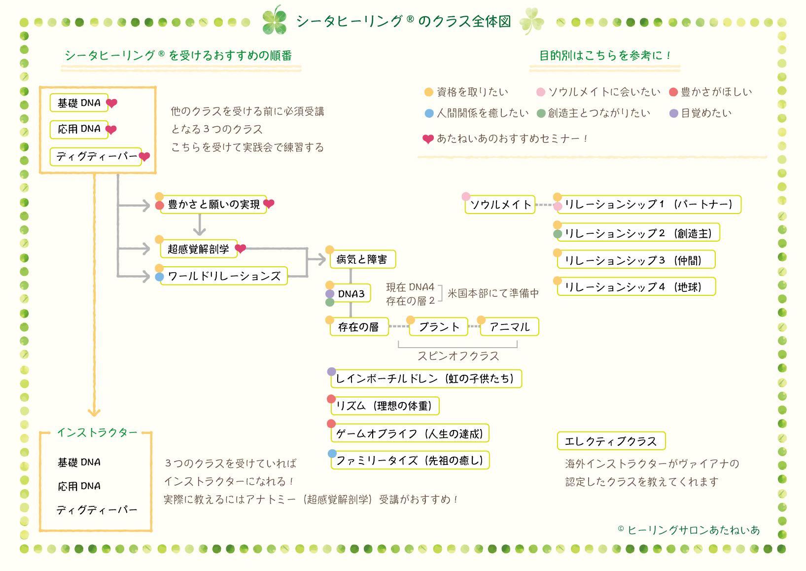 シータヒーリングクラス全体図